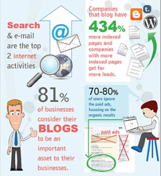 SEO company Houston Info-graphic 2