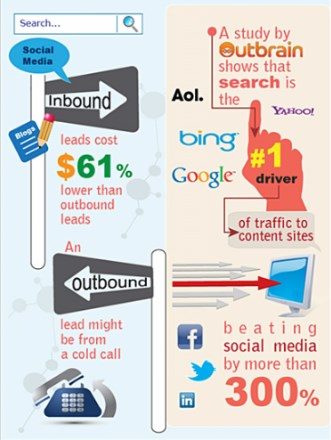 Top SEO Houston companies Info-graphic 4